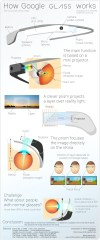 How Google Glass Works - #infographic