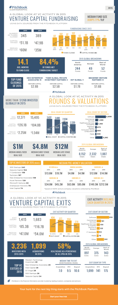 PitchBook_4Q2015_VC_Datagraphic