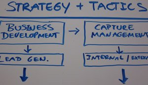 Strategy and Tactics in Business Development