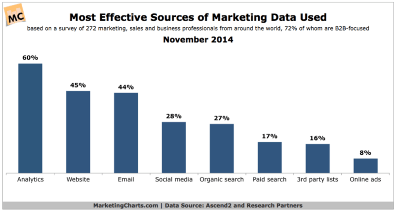Most Effective Sources of Marketing Data - Content Marketing ROI
