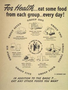 """""""For Health - Eat Some Food from Each Group Every day!"""""""