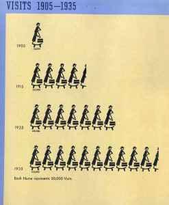 Visits 1905-1935
