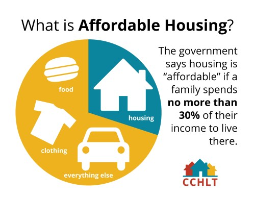 What is affordable housing?