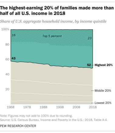 graph showing how much was earned by the wealthy in U.S.