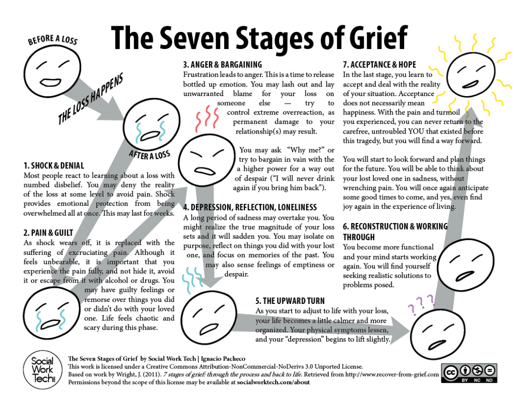 The Seven Stages Of Grief Social Work Tech