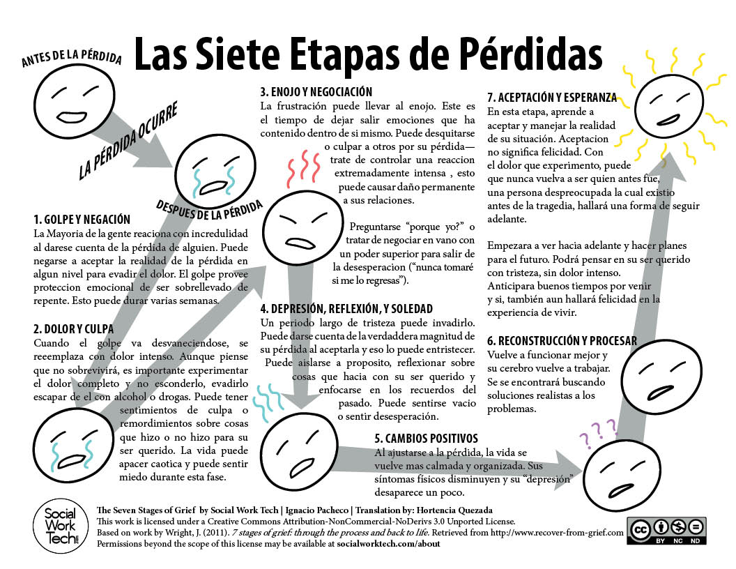 Las Siete Etapas De Perdidas The Seven Stages Of Grief Translated To Spanish Social Work Tech