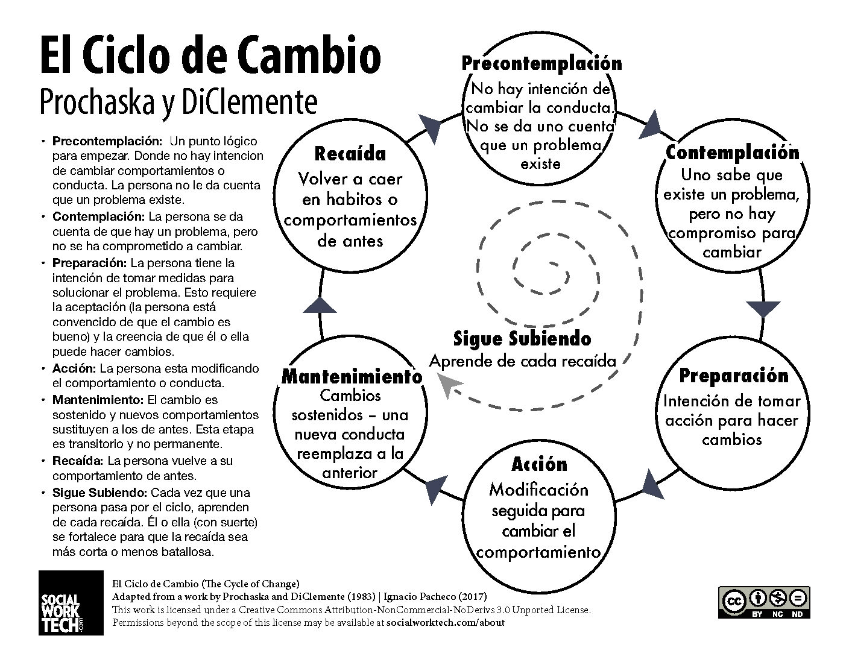 Five Stages Of Change Worksheet