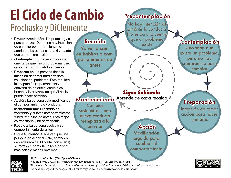 El Ciclo De Cambio The Stages Of Change Prochaska