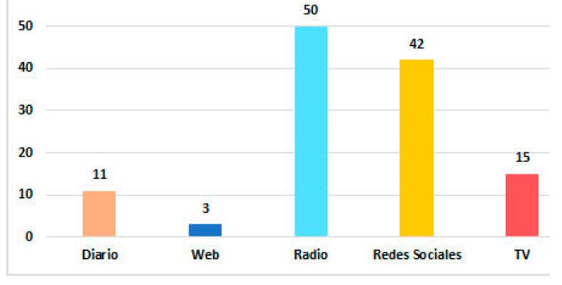DIFUSIÓN Y ORIENTACIÓN A TRAVÉS DE LOS MEDIOS DE COMUNICACIÓN