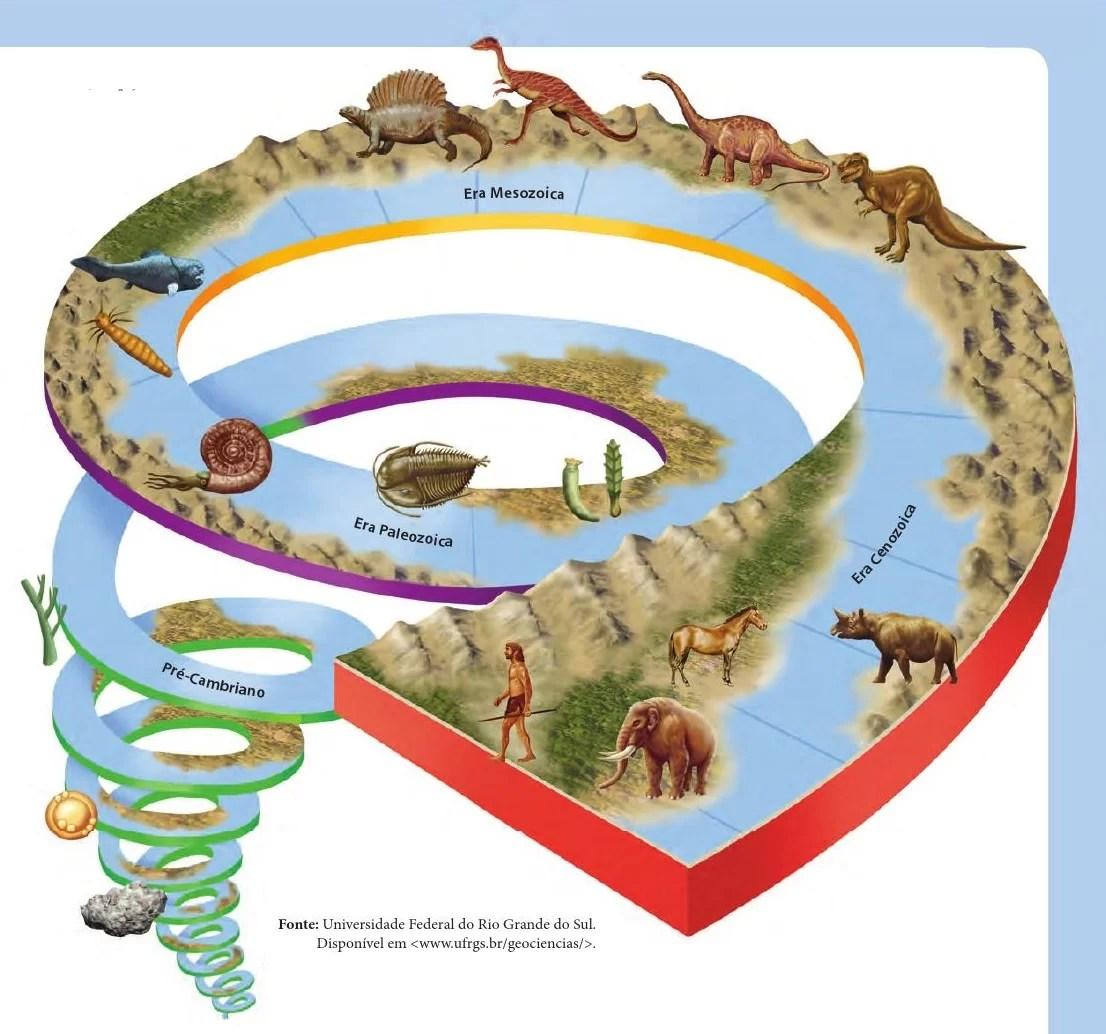 gráficos - eras geologicas
