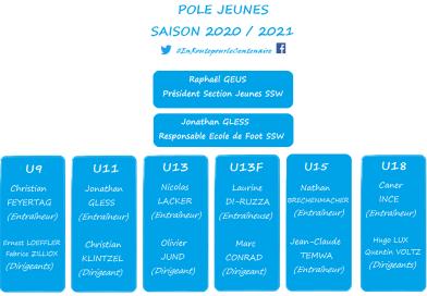 Pôle Jeunes de la SSW pour la saison 2020-2021