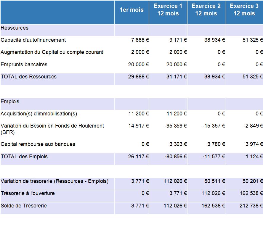 prévisionnel, plan de financement