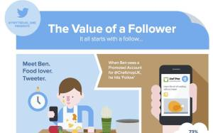 Twitter's Official Infographic on Building highly engaged community