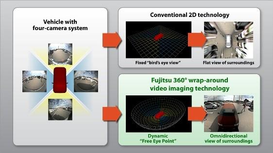 Camera Monitoring Systems