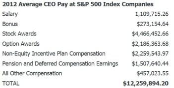 CEOと労働者の所得格差