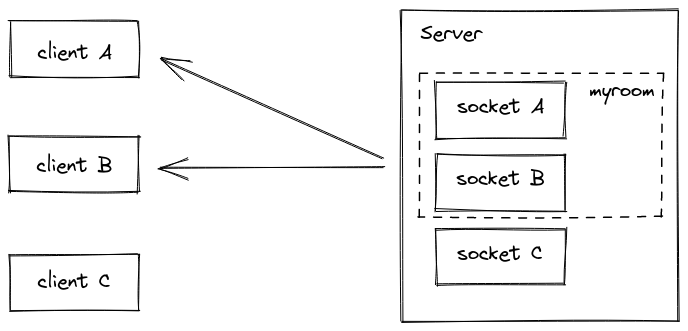 Socket.io rooms explained