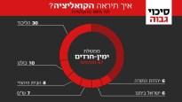 ממשלת ישראל 67