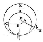 Definition of Euclidean Geometry - What it is, Meaning and Concept