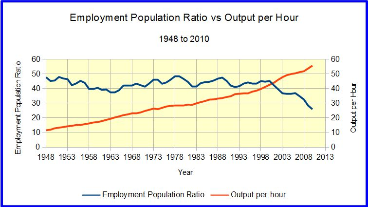 Structural Unemployment in the U.S.