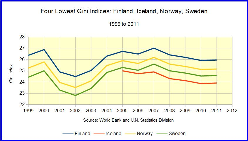 Income Inequality: Cross sectional and Trends (6/6)