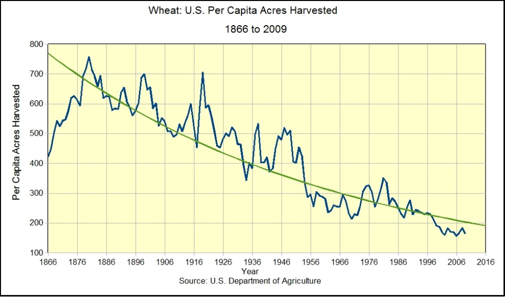 The Staff of Life:  Wheat Trends in the U.S. (3/4)