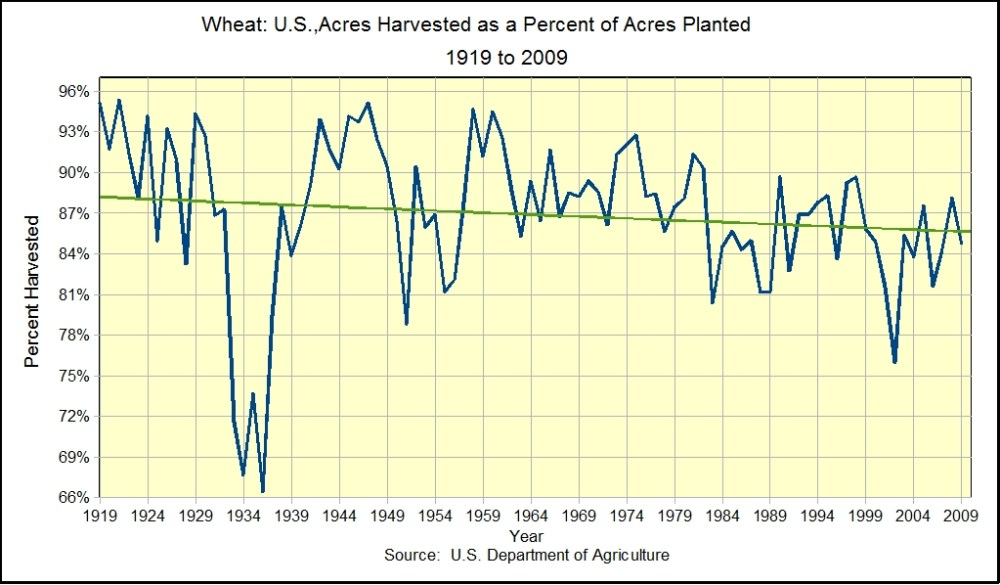 The Staff of Life:  Wheat Trends in the U.S. (1/4)