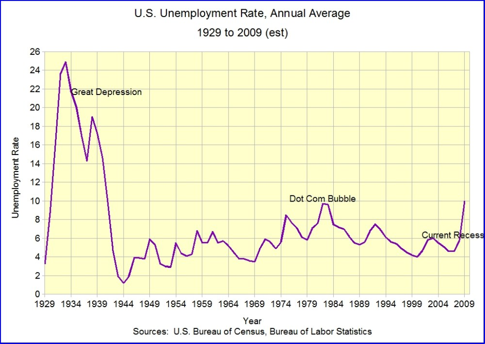 Putting Unemployment in Perspective: 1929 to 2009 (1/3)