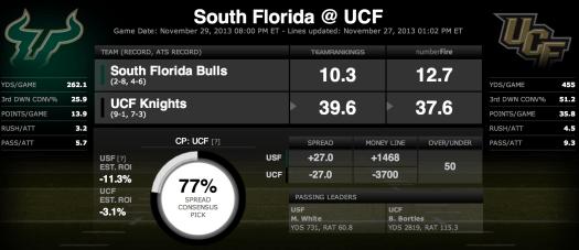 USF vs UCF 2013 Prediction | SoFloBulls.com |
