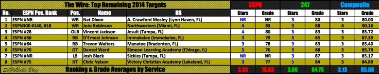 Top Remaining 2014 Targets   SoFloBulls.com