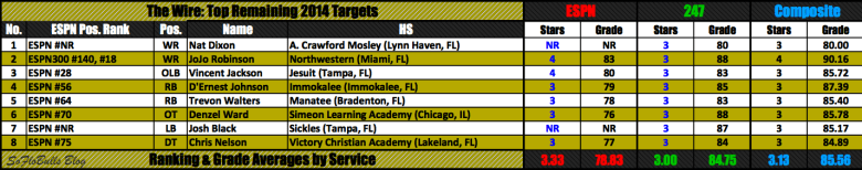 Top Remaining 2014 Targets | SoFloBulls.com