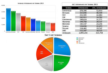 AAC Attendance by School 2013   SoFloBulls.com
