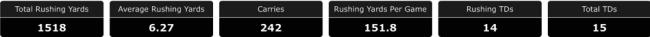 RB Glass Wilson Stats I | SoFloBulls.com by Matthew Manuri