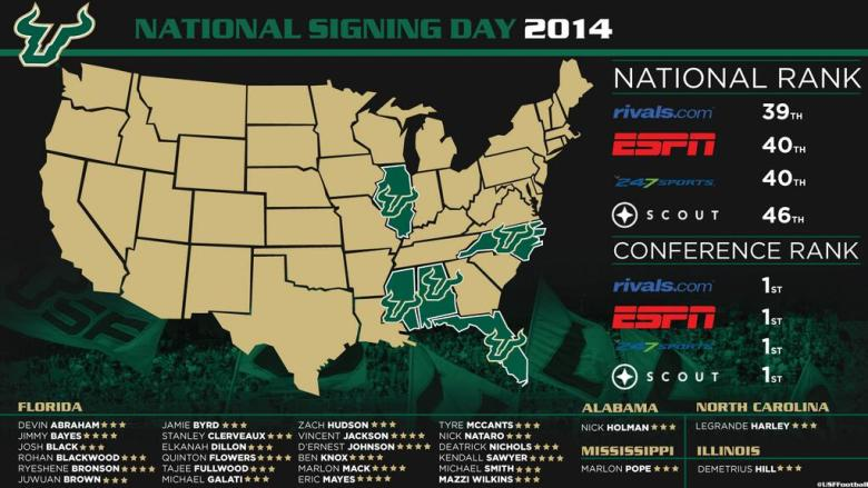 LINK: #DreamTeam USF Class of 2014 on ESPN