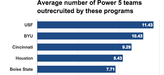 Average Number of Power 5 Teams Outrecruited by These Programs - 03.01.2016 (577x264)