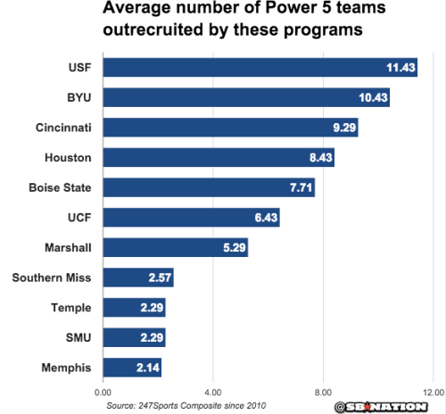 Average Number of Power 5 Teams Outrecruited by These Programs - 03.01.2016 (580x538)