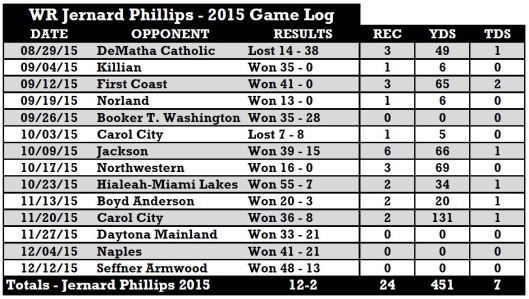 2017 USF WR Jernard Phillips (Miami Central) 2015 Receiving Stats | SoFloBulls.com