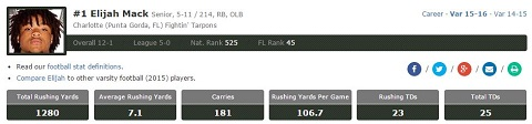 USF RB Elijah Mack (Charlotte HS Class of 2016) MaxPreps (480x112)