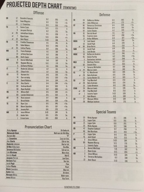 FSU Depth Chart Post-Louisville 2016