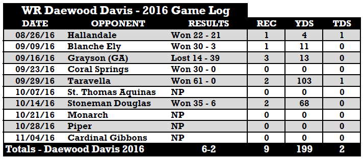 2017 USF WR Daewood Davis (Deerfield Beach) 2016 Receiving Stats - SoFloBulls (10.26.2016).com SNAP (714x313)