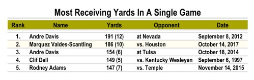 USF Program Record for Most Receiving Yards In A Single Game - WR Marquez Valdes-Scantling (1890x598)