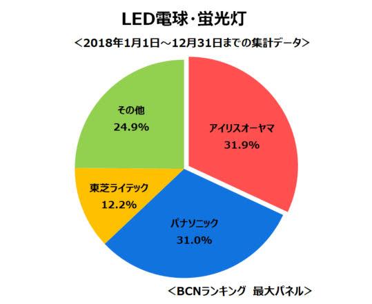 LED電球の統計