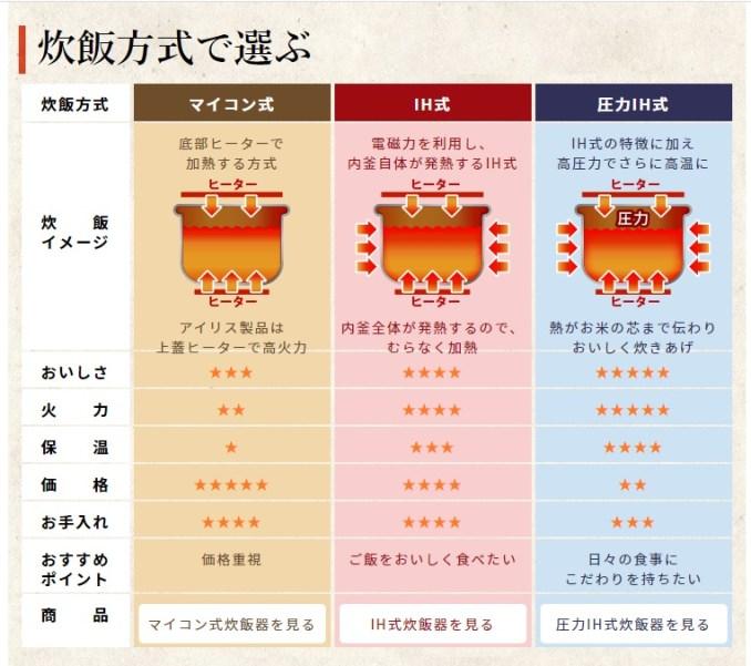 アイリスオーヤマ炊飯器の違いは3種類