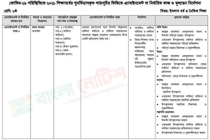 Class 6 Assignment Islam & Moral Education 1st