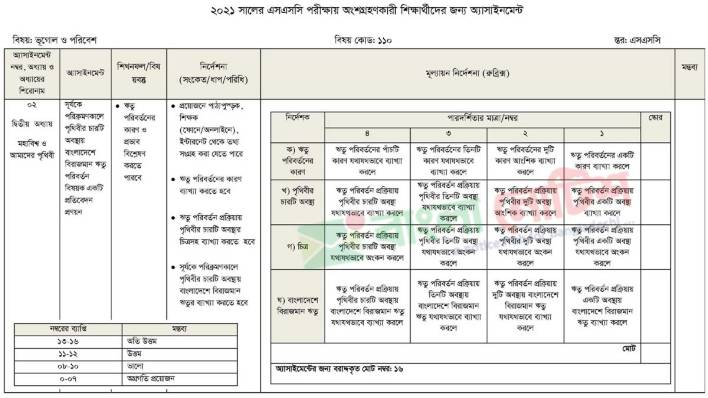 SSC Geography Assignment Answer 2021 3rd Week
