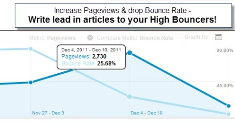 Decrease Bounce Rate on Blog Articles–Swim Up Stream