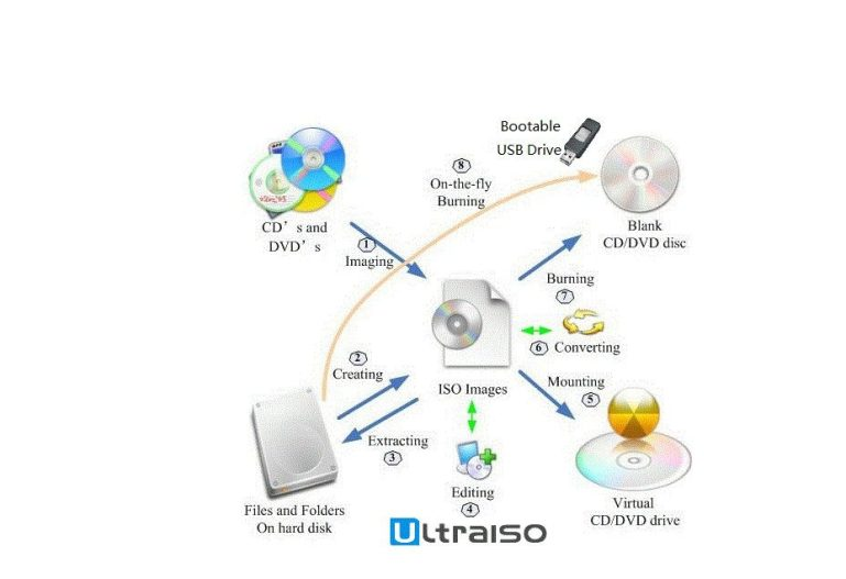 UltraISO 9.7.2.3561 Crack + Activation Code Free Download 2020