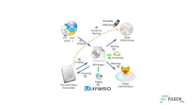 UltraISO 9.7.2.3561 Crack + Activation Code Free Download 2020