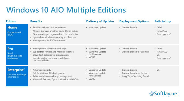 Windows 10 All In One Iso Download Aio 1607 Iso Multiple Editions Softlay