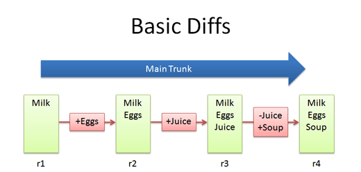 basic_diffs