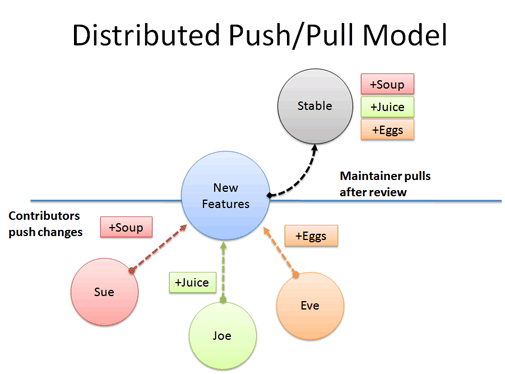 distributed_push_pull